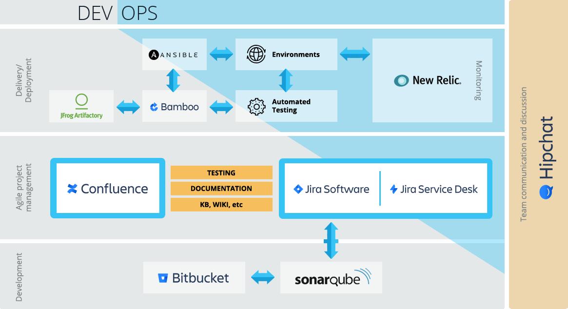 Jira-ecosys-technologies
