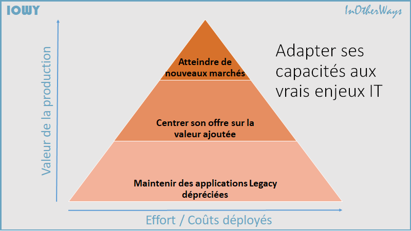 pyramide valeur
